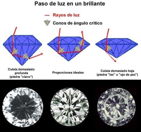 vista-paso-luz-diamante-talla-brillante